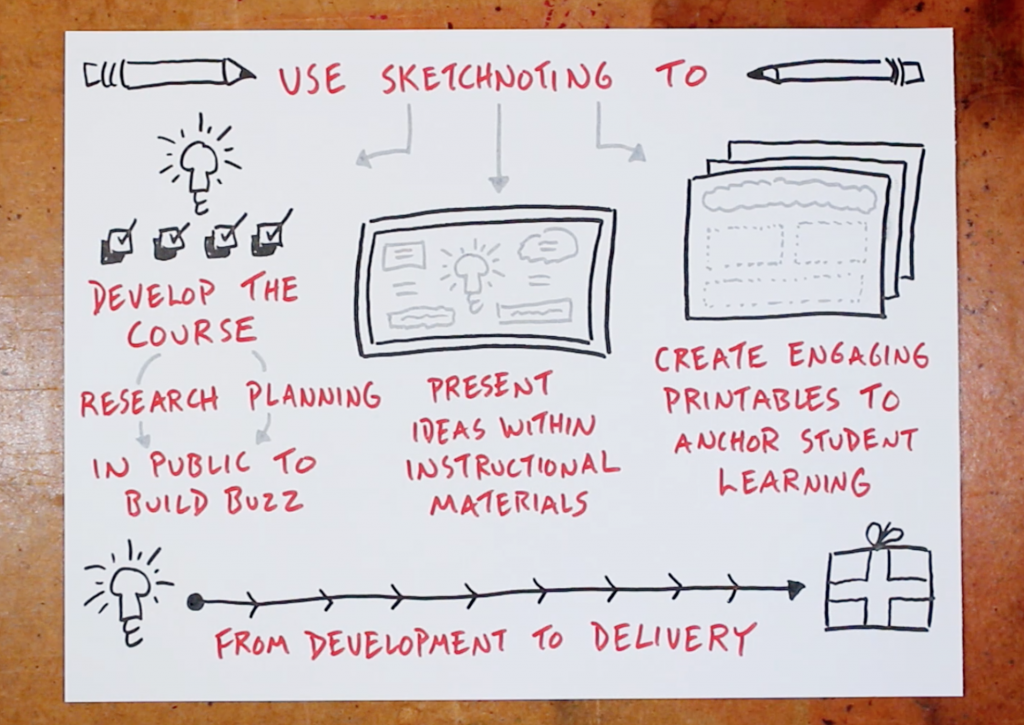 How To Use Sketchnoting - Build an online course with sketchnotes, verbal to visual, doug neill