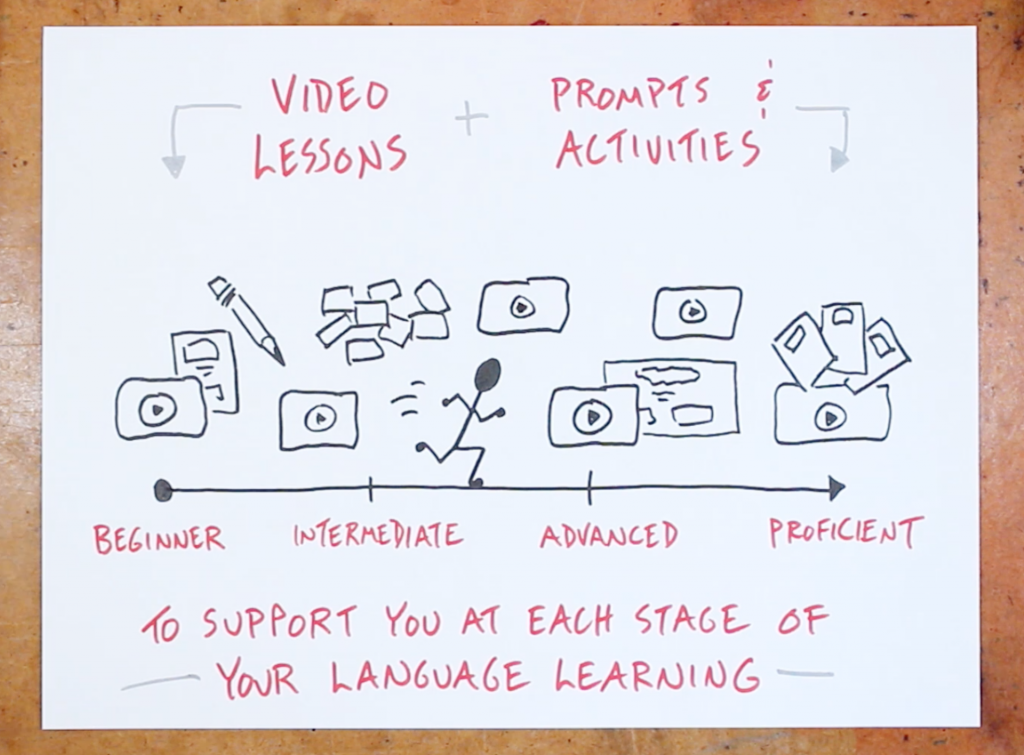 Lesson and Activities - Learn a new language with sketchnotes - Doug Neill - Verbal to visual