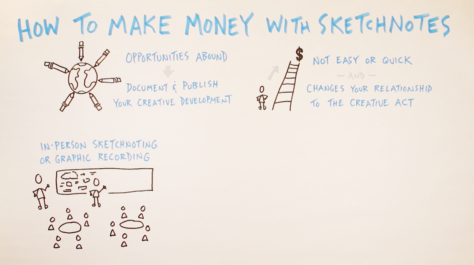 Make money with sketchnotes: graphic recording