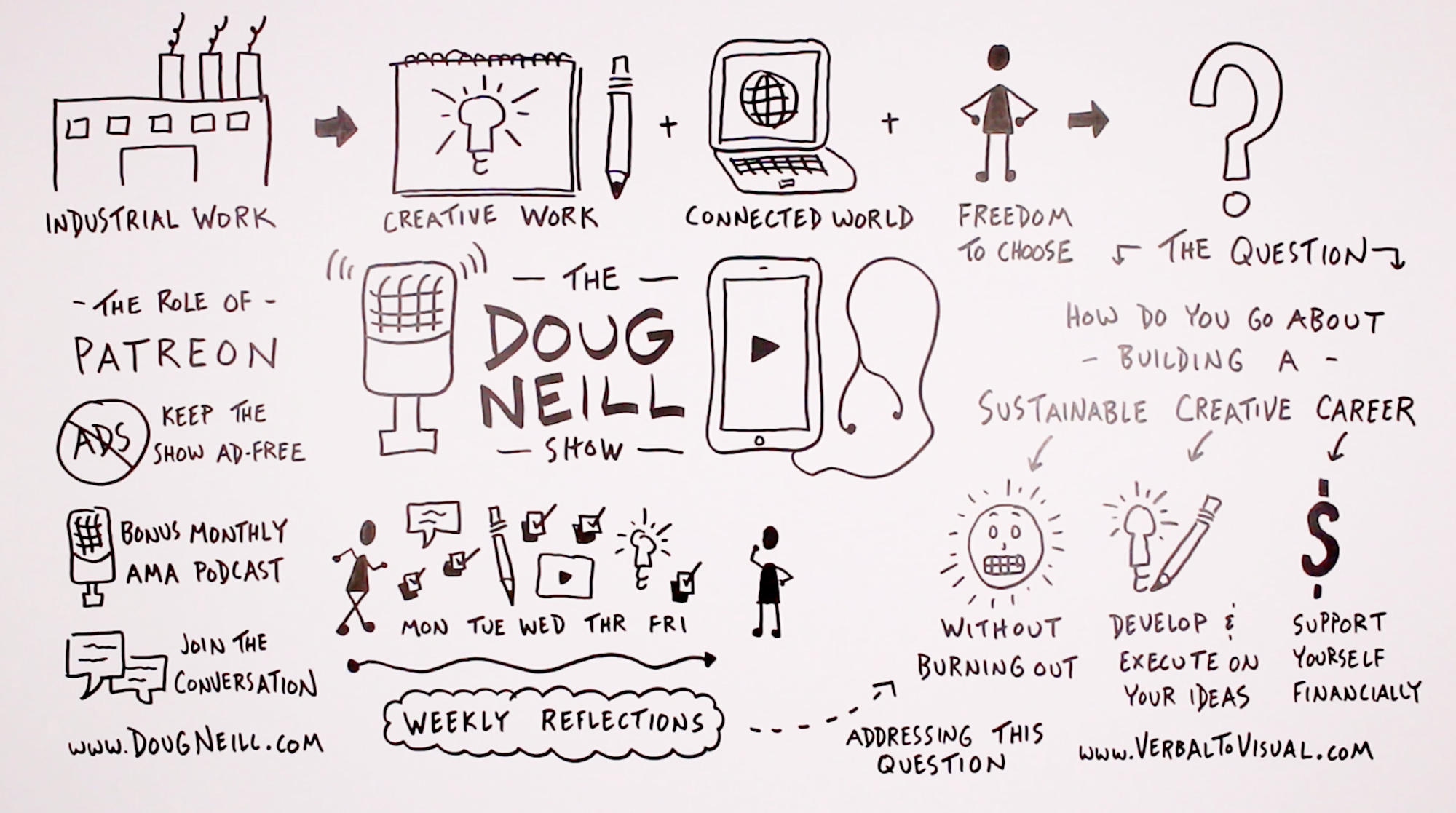 The Role of Patreon - The Doug Neill Show - Verbal To Visual