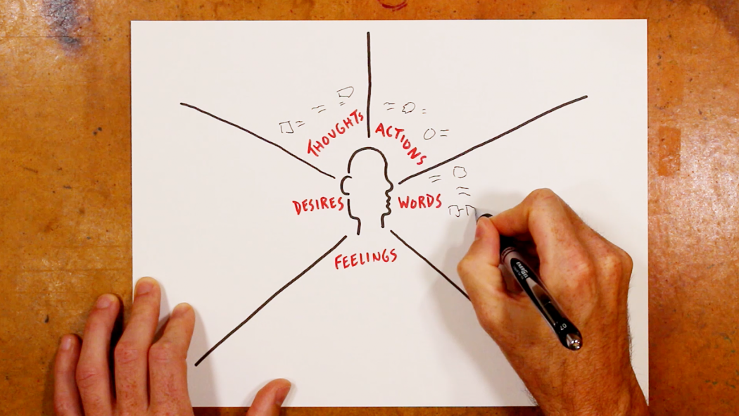 An Empathy Map with a Time Variable - Verbal to Visual, Doug Neill - sketchnoting, visual note-taking, graphic recording