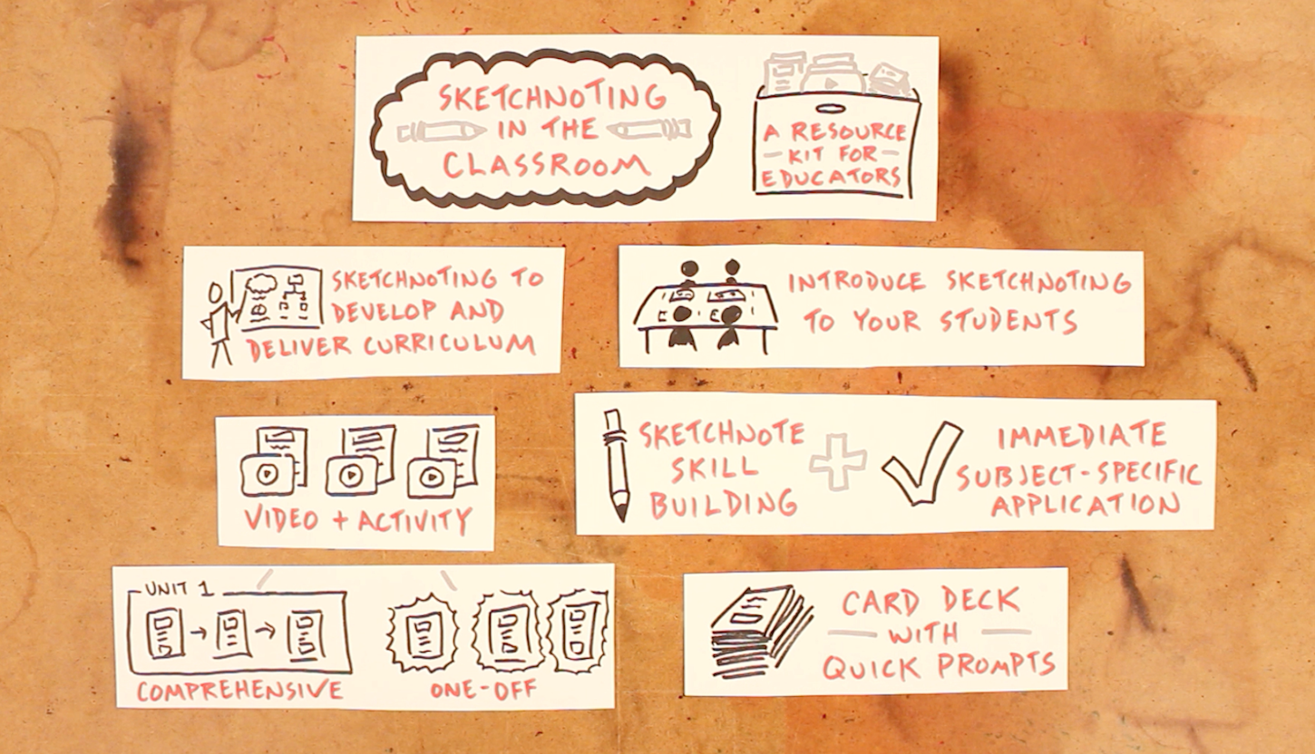Sketchnoting In The Classroom - Resource Kit - Verbal To Visual - Doug Neill - visual note-taking, doodling, education