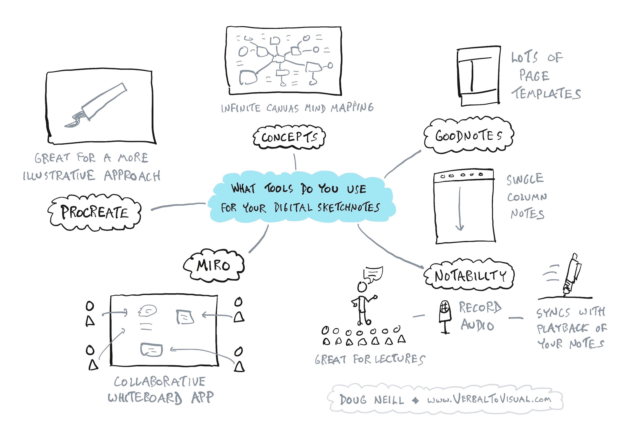 The best iPad apps for sketchnoting.